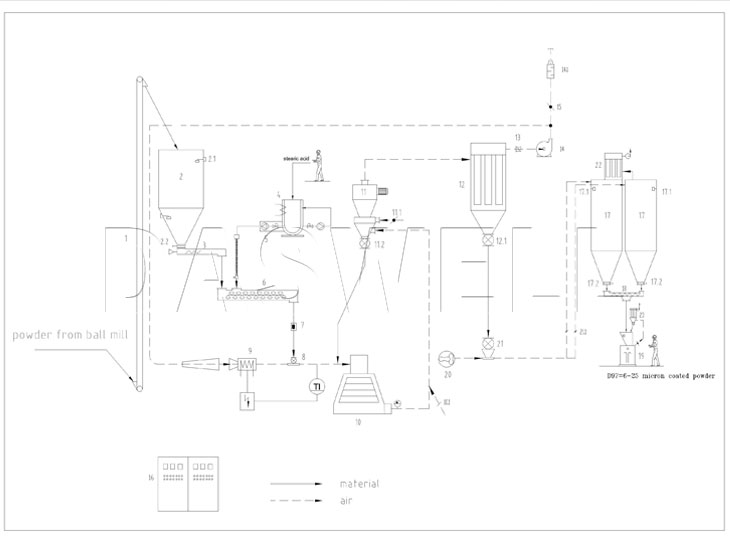 Ball Mill - daswellmachinery.com Ball Mill Schematic Diagram on ball mill drawing, ball mill detail, ball mills section, ball size charts, ball mill design, ball mill box, ball mill size, ball mill plans, ball mill tool, ball mill maintenance, ball mill grinding, ball mill amp limestone, ball bearing diagram, ball mill operation, ball screws for mini mill,